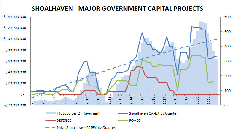 2019-shoalhaven-major-government-capital-projects.png